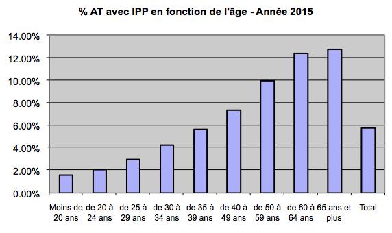 at-avec-ipp-en-fonction-de-lage-annee-2015