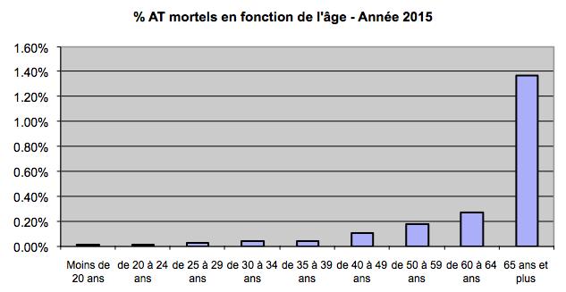 at-mortels-en-fonction-de-lage-annee-2015