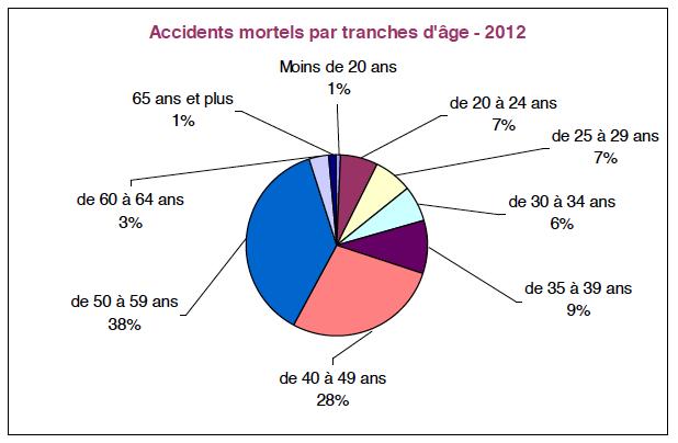 Accidents-mortels-par-tranches-dâge-2012