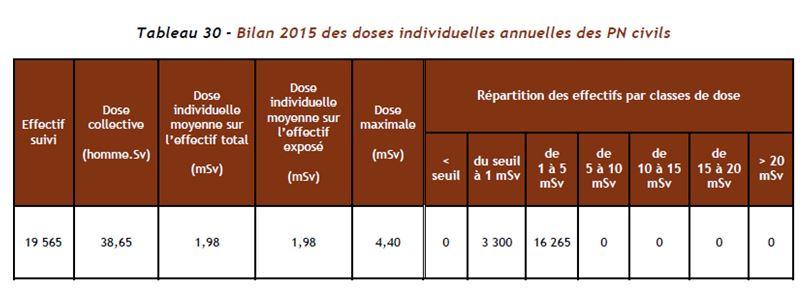 bilan-2015-des-doses-individuelles-anuelles-des-pn-civils