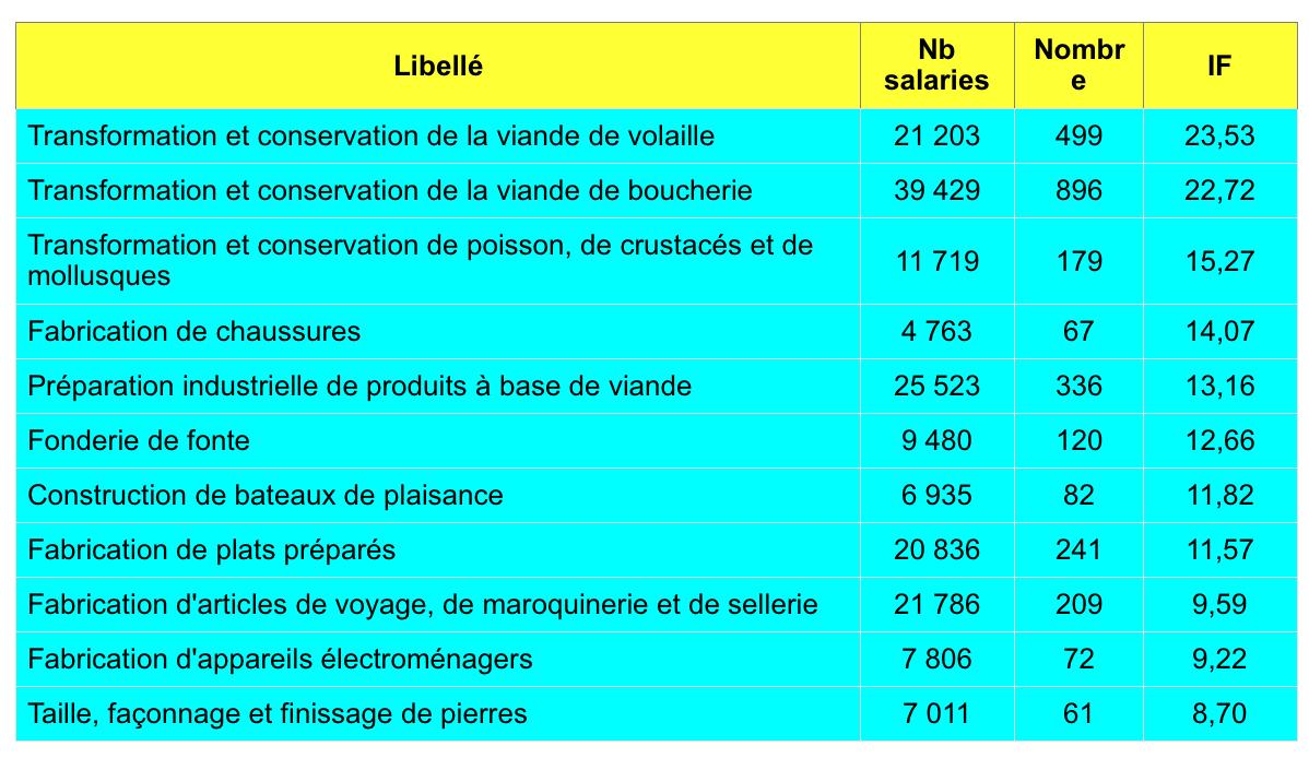 Statistiques Mp Annee 2017 Details Par Syndromes Et Activites Bertrand Merlin Consultant Hygiene Et Securite