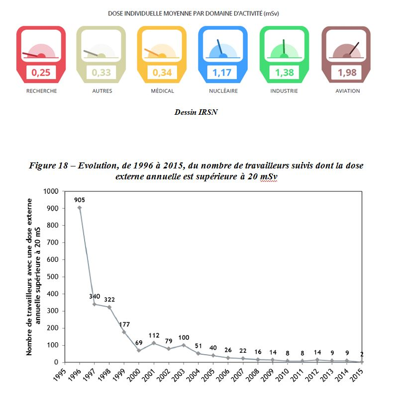 dose-individuelle-moyenne-par-domaine-dactivite