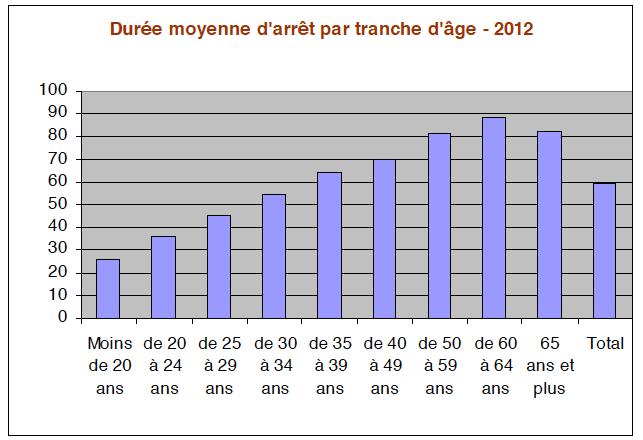 Durée-moyenne-darrêt-par-tranche-dâge-2012