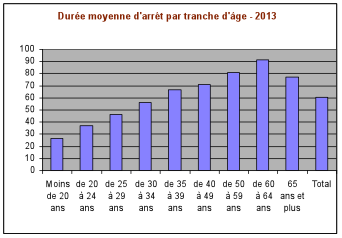 Durée moyenne d'arrêt par tranche d'âge 2013