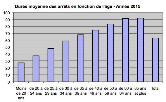 duree-moyenne-des-arrets-en-fonction-de-lage-annee-2015