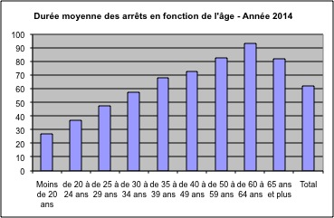 Durée moyenne des arrêts en fonction de l'âge
