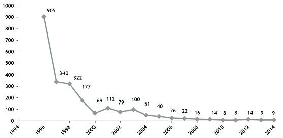 Evolution, de 1996 à 2014, du nombre de travailleurs suivis dont la dose externe annuelle est supérieure à 20 mSv