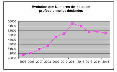 Evolution de nombre de maladies prof déclarées