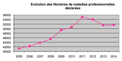 Evolution des nombres de MP déclarées