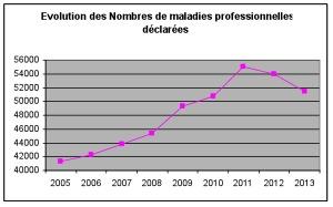 Evolution des nombres des MP déclarées