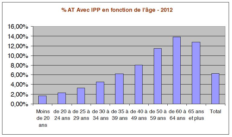 Pourcentage-AT-Avec-IPP-en-fonction-de-lâge-2012