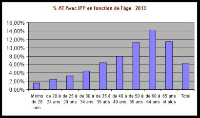 Pourcentage AT avec IPP en fonction de l'âge 2013