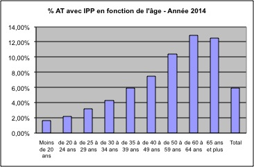 Pourcentage AT avec IPP en fonction de l'âge 2014