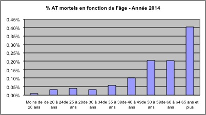 Pourcentage AT mortels en fonction de l'âge 2014