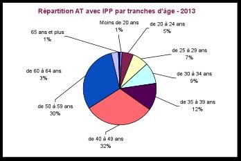 Répartition AT avec IPP 2013