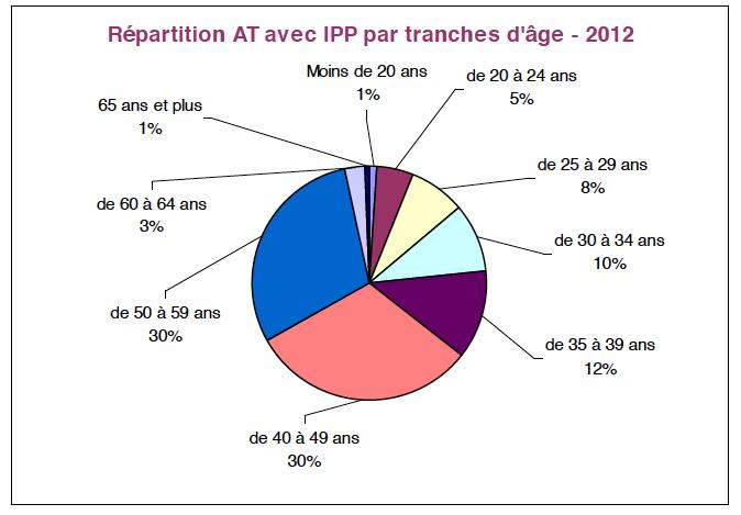 Répartition-AT-avec-IPP-par-tranches-dâge-2012