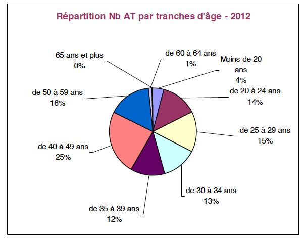 Répartition-Nb-AT-par-tranches-dâge-2012