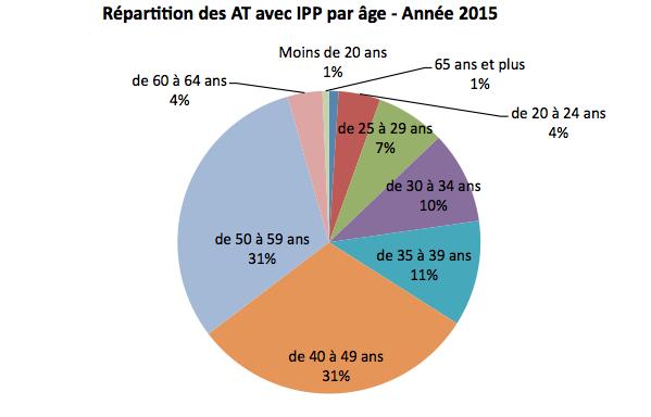 repartition-des-at-avec-ipp-par-age-annee-2015