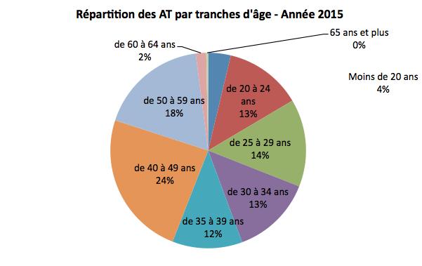 repartition-des-at-par-tranches-dage-annee-2015
