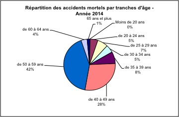 Répartition des accidents mortels par tranches d'âge 2014