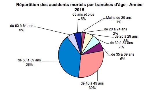 repartition-des-accidents-mortels-par-tranches-dage-annee-2015