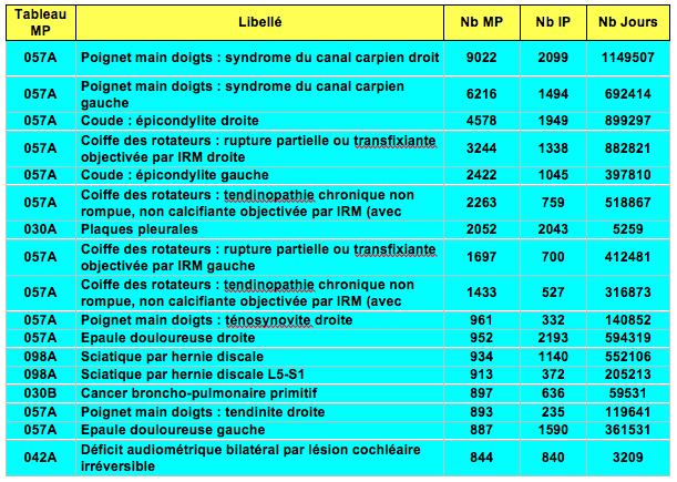 Tableau MP 2013