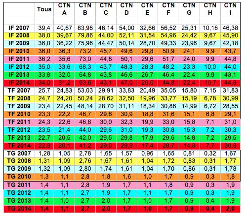 Evolution des différents indices entre 2007 et 2014